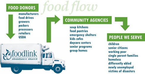 Foodlink and its Contributions to Local Organizations ...