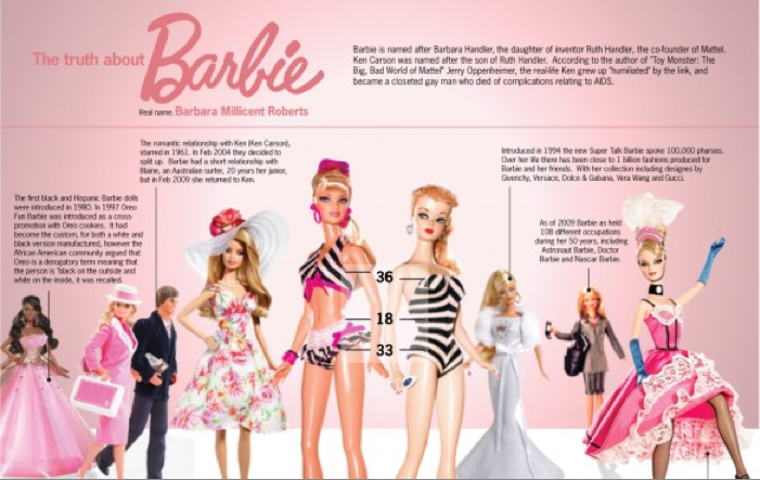 the truth about barbie practicing criticism geneseo wiki
