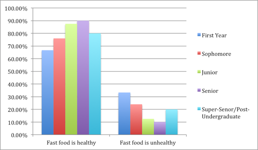 relationship of attitudes toward fast food Attitudes towards and usage of foreign fast food - china - consumer market research report - company profiles - market trends - 2012.
